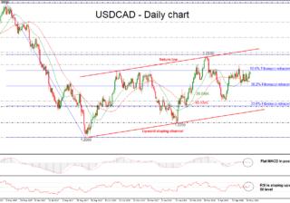 USD/CAD 25 MAY | EconAlerts