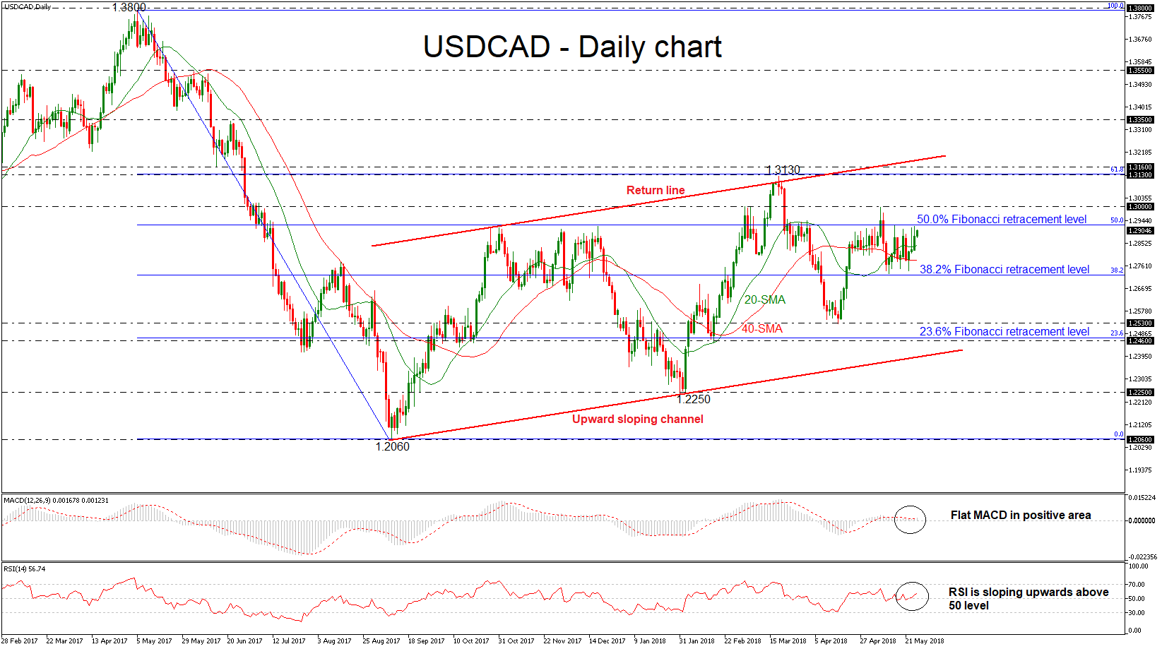 USD/CAD 25 MAY | EconAlerts