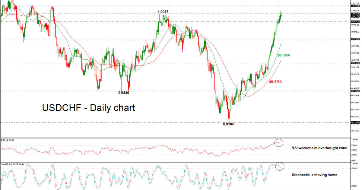 USD/CHF 08/05/18   EconAlerts