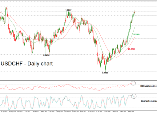 USD/CHF 08/05/18 | EconAlerts
