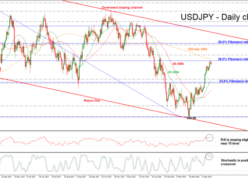 USD/JPY 03 MAY | EconAlerts