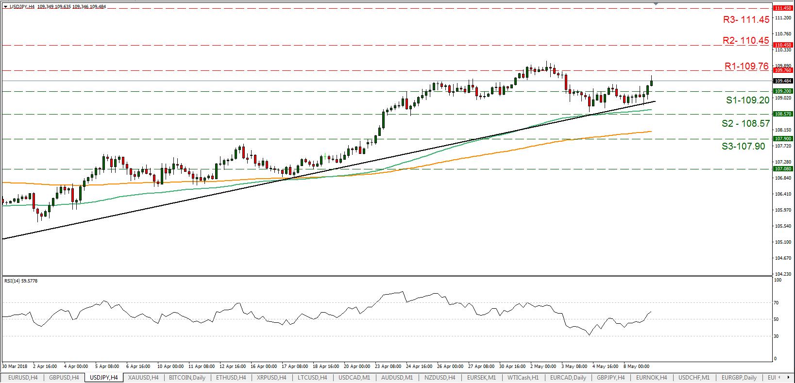 USD/JPY 09/05/2018 | EconAlerts