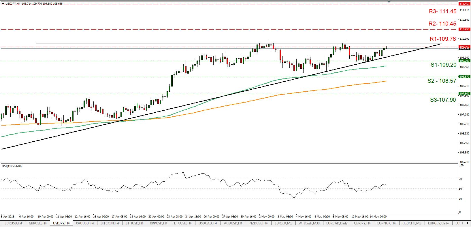 USD/JPY 15/05/2018   EconAlerts