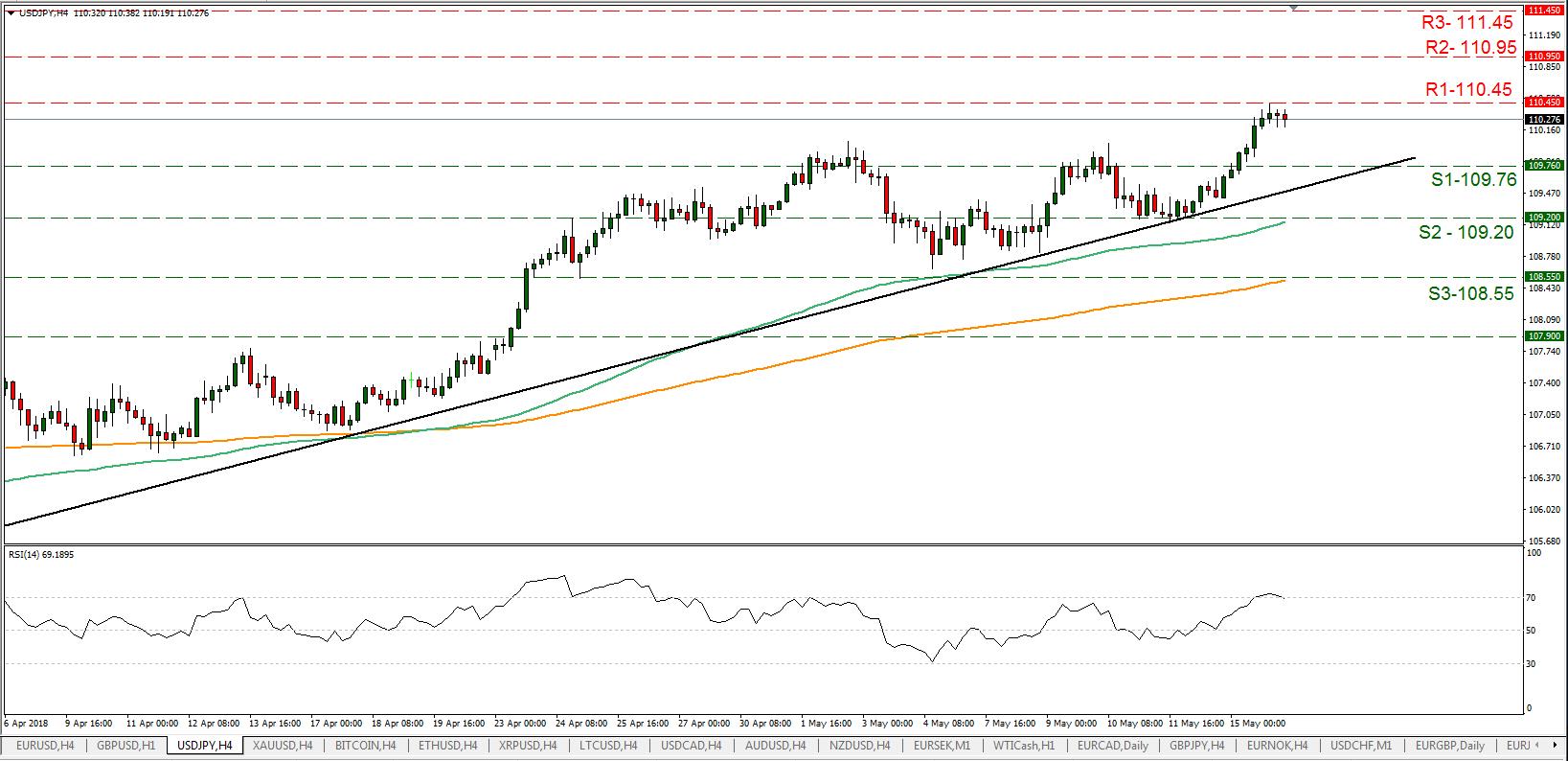 USD/JPY 16/05/2018 | EconAlerts