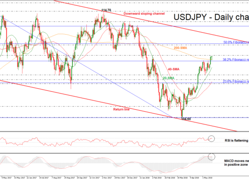 USD/JPY 17 MAY 2018 | EconAlerts