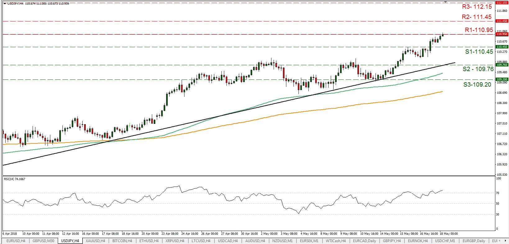 USD/JPY 18/05/2018 | EconAlerts