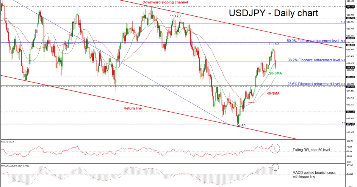 USD/JPY 24 MAY 2018   EconAlerts