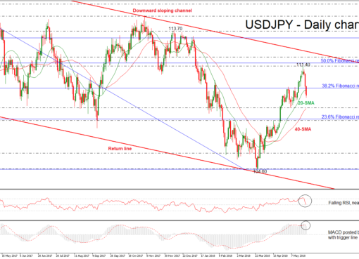 USD/JPY 24 MAY 2018 | EconAlerts