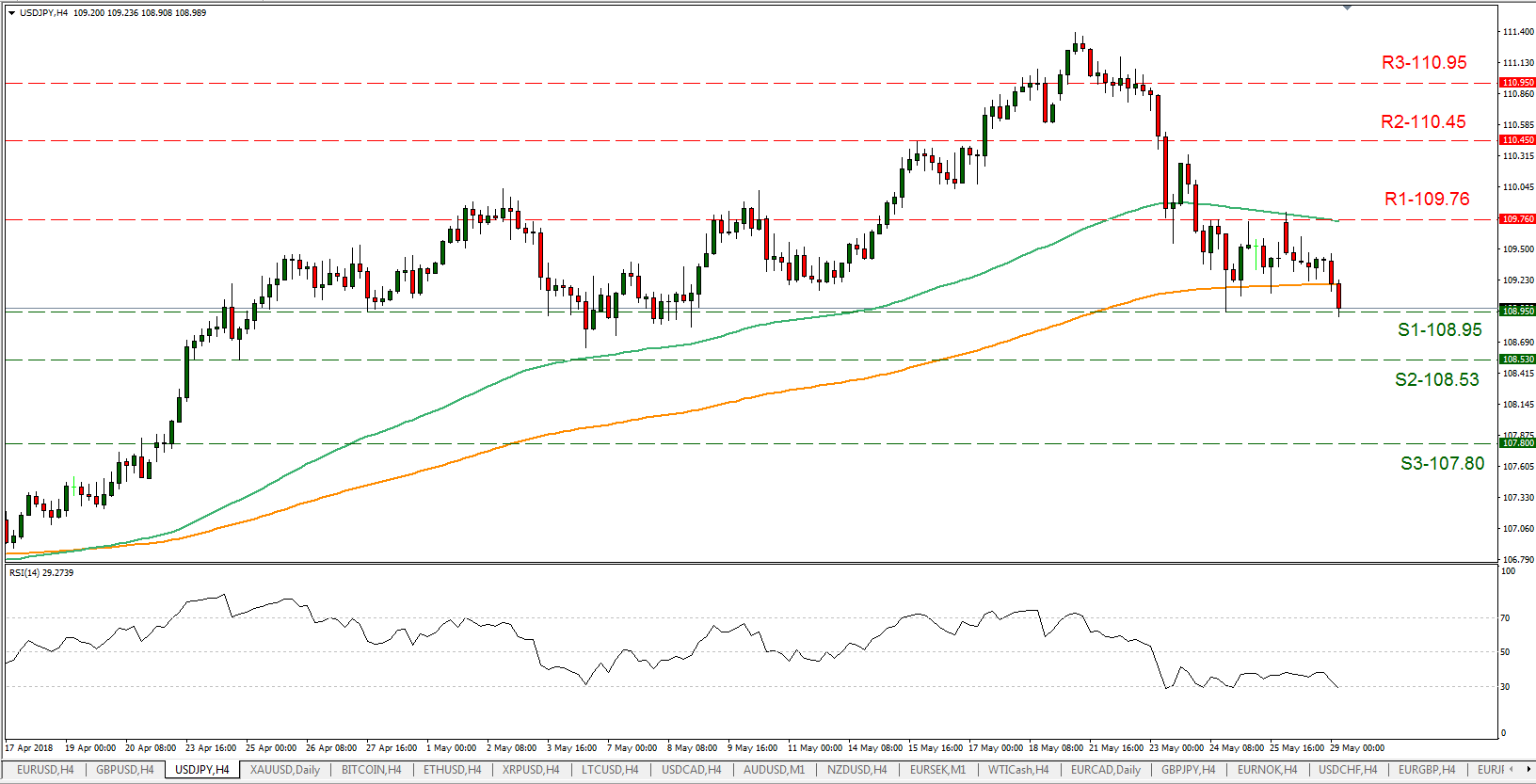 USD/JPY 29/05/2018 | EconAlerts