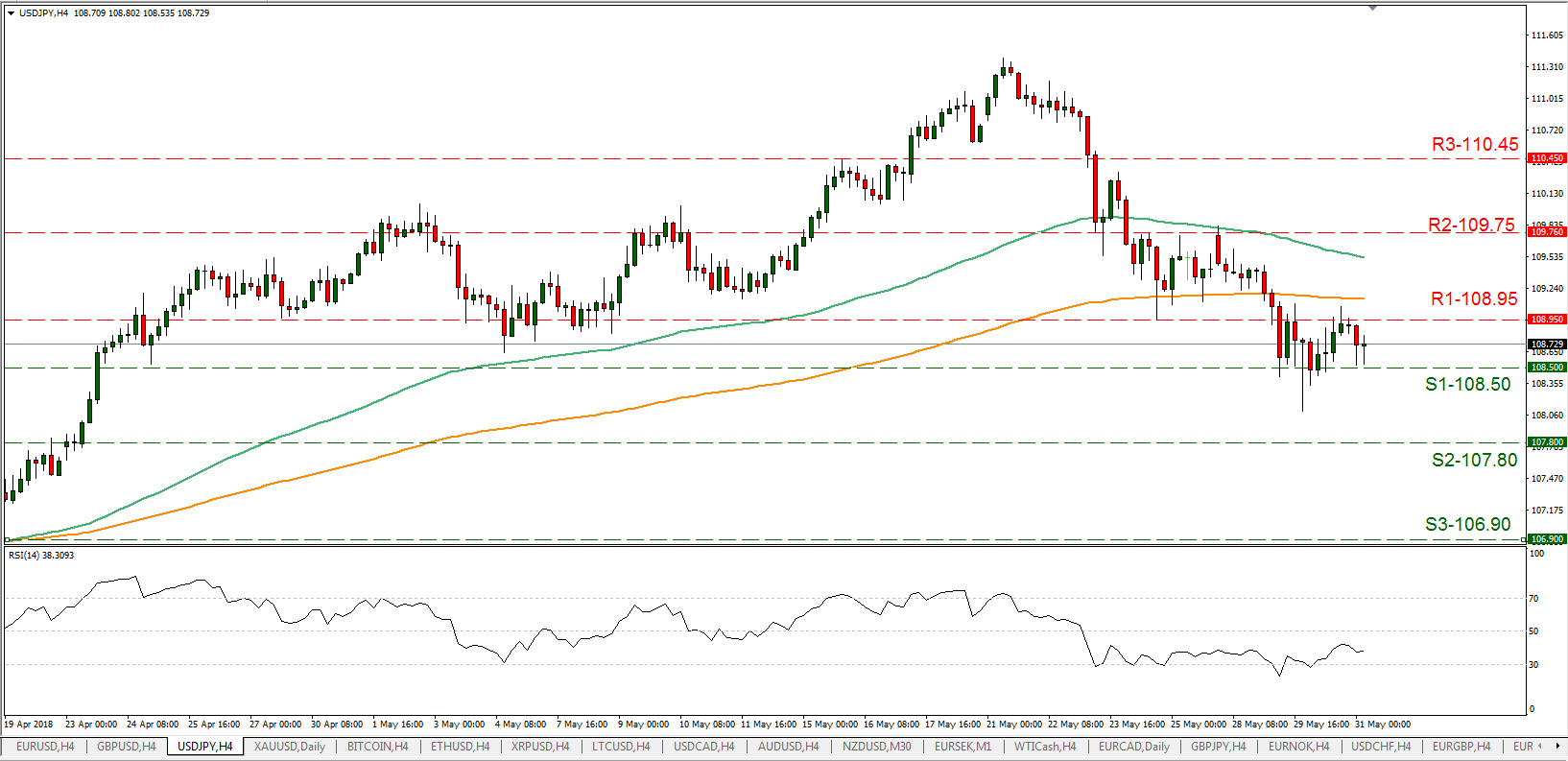 USD/JPY 31/05/2018 | EconAlerts