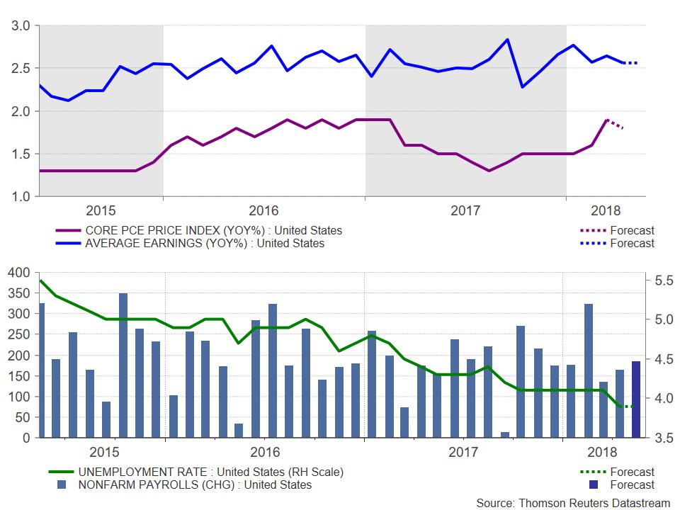 US PCE GDP | EconAlerts