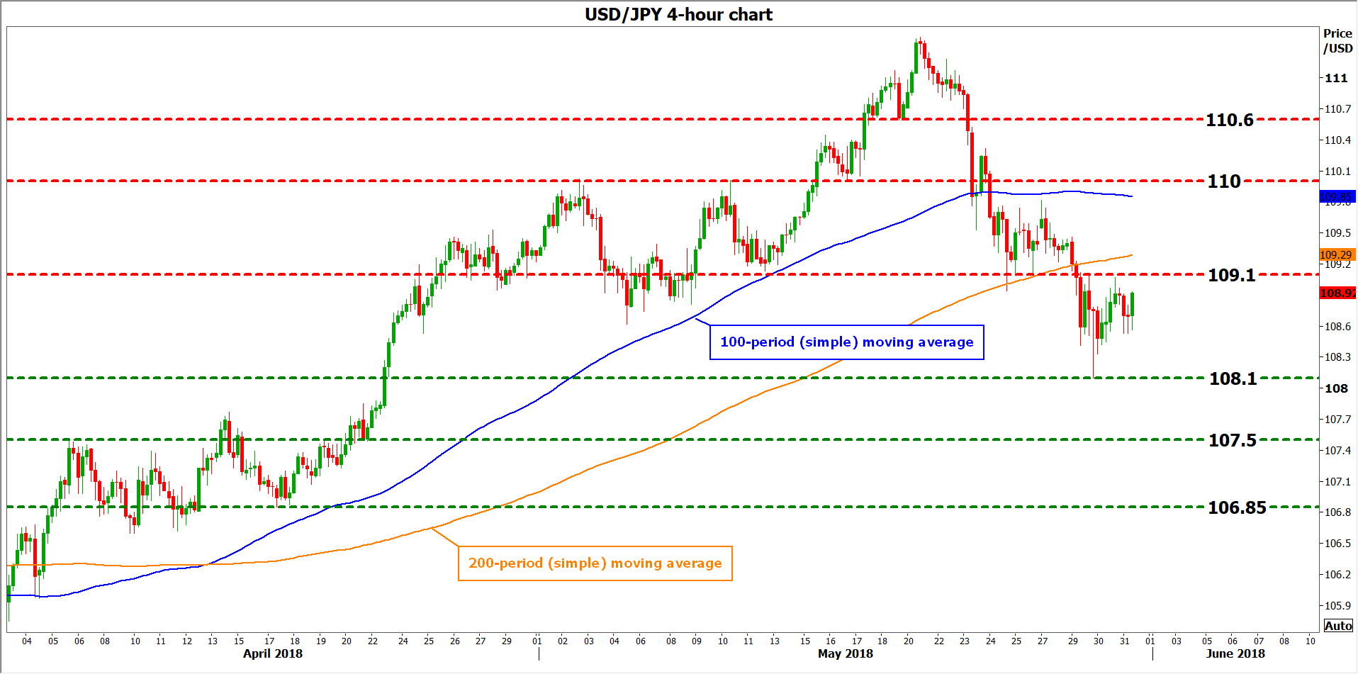 usd/jpy 31may18 | EconAlerts