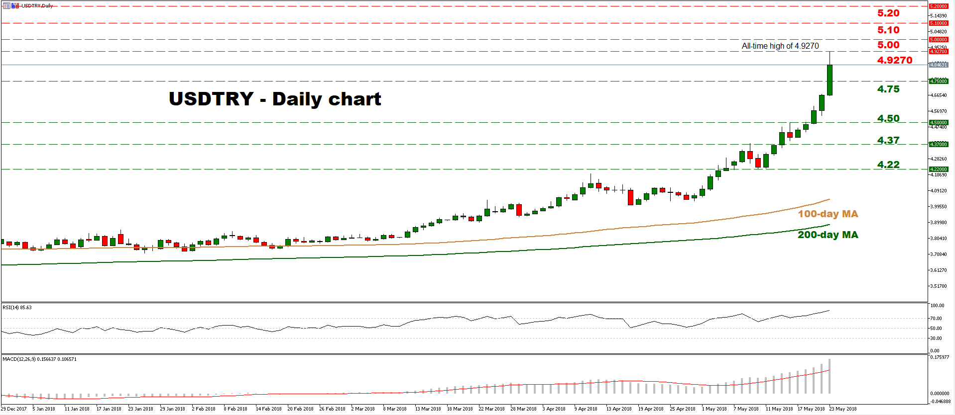 usd/try 23 May | EconAlerts