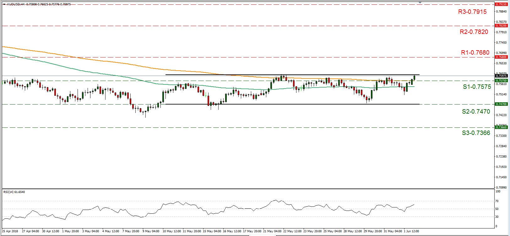AUD/USD 04/06/2018 | EconAlerts