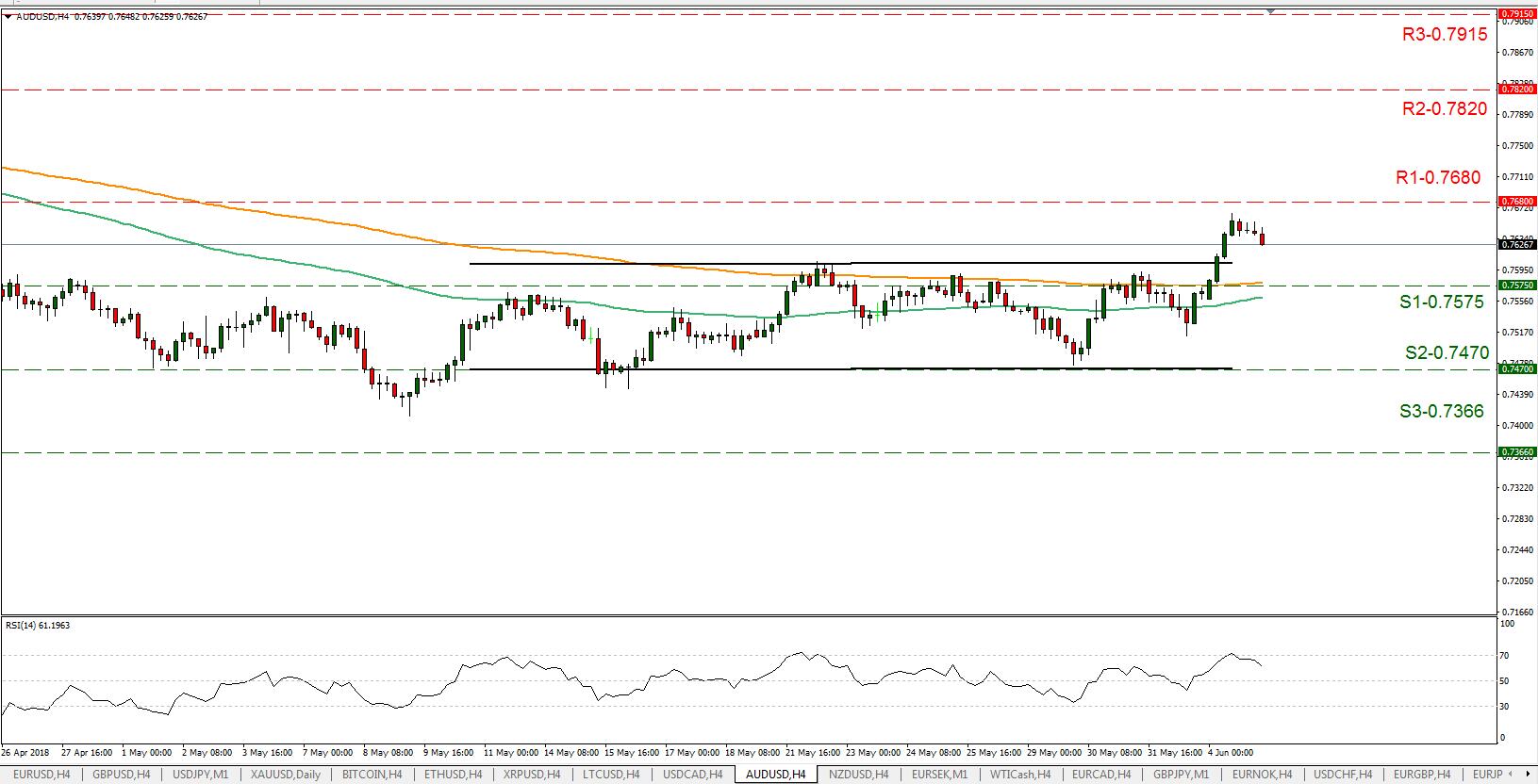 AUD/USD 06/05/2018 | EconAlerts