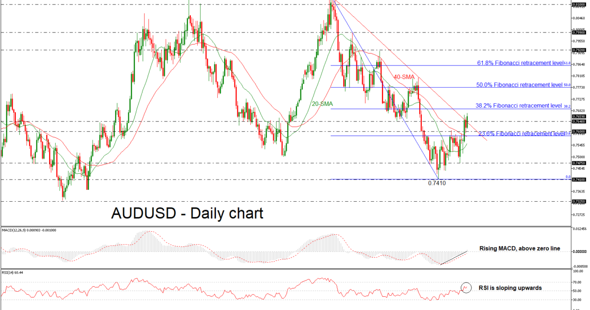 AUD/USD 06 JUN 18 | EconAlerts
