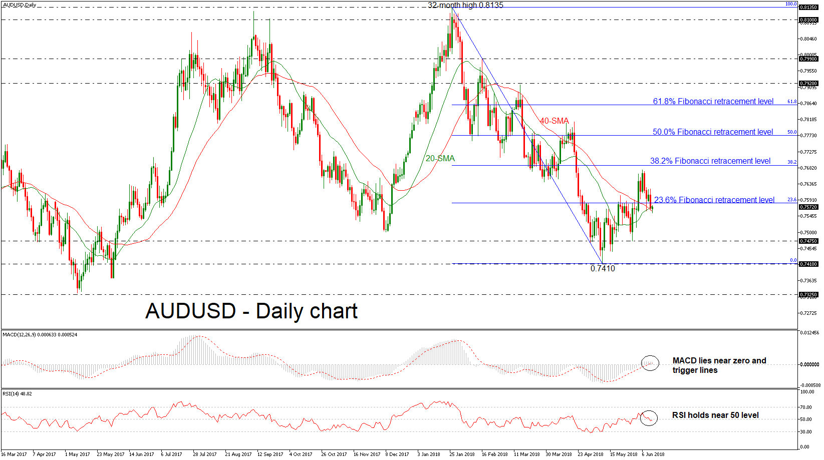 AUD/USD 13 JUN 18 | EconAlerts