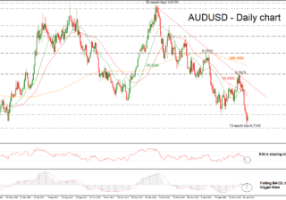 AUD/USD 20 June 18 | EconAlerts
