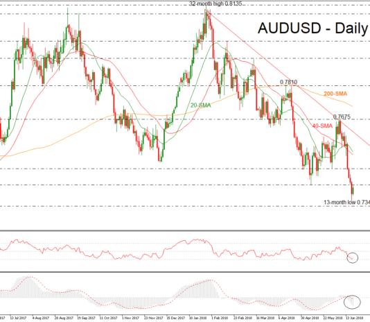 AUD/USD 20 June 18 | EconAlerts