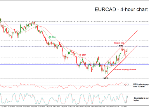 EUR/CAD 11/06/18 | EconAlerts