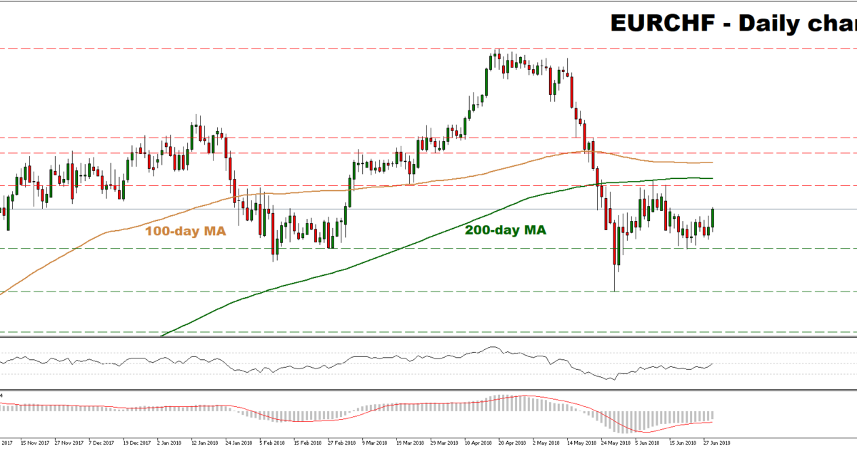 EUR/CHF 29/06/2018   EconAlerts