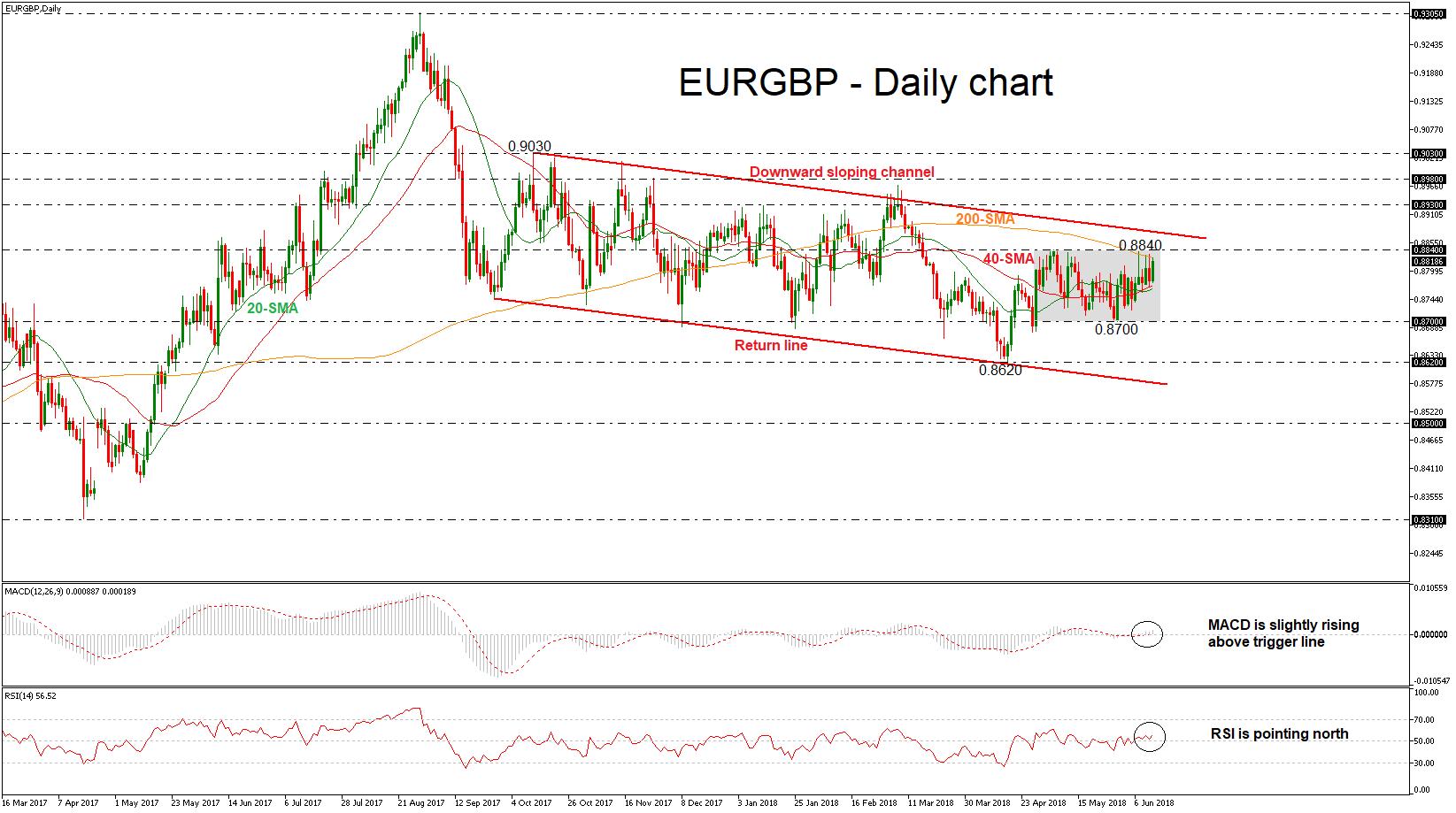 EUR/GBP 13/06/18 | EconAlerts