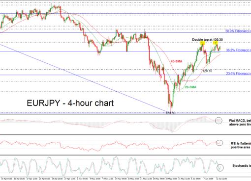 EUR/JPY 13/06/18 | EconAlerts
