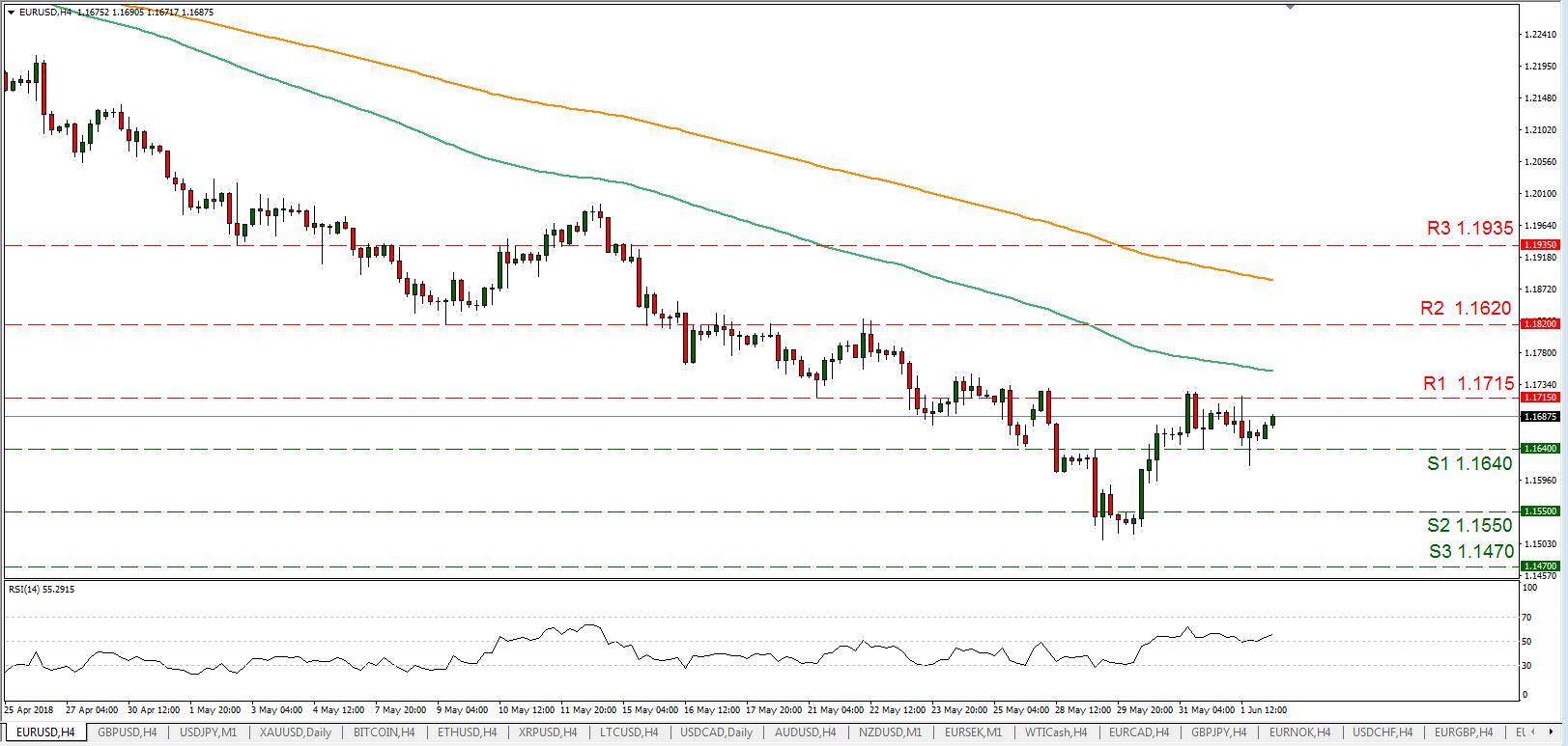 EUR/USD 04/06/2018 | EconAlerts