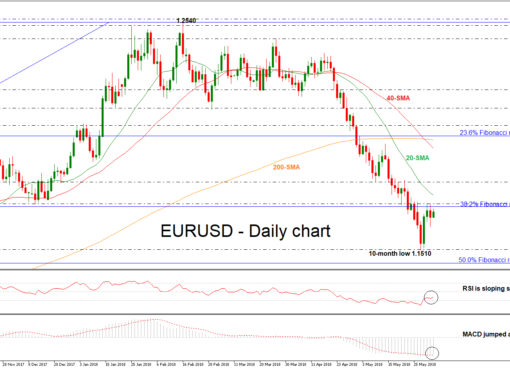 EUR/USD 04 JUN | EconAlerts