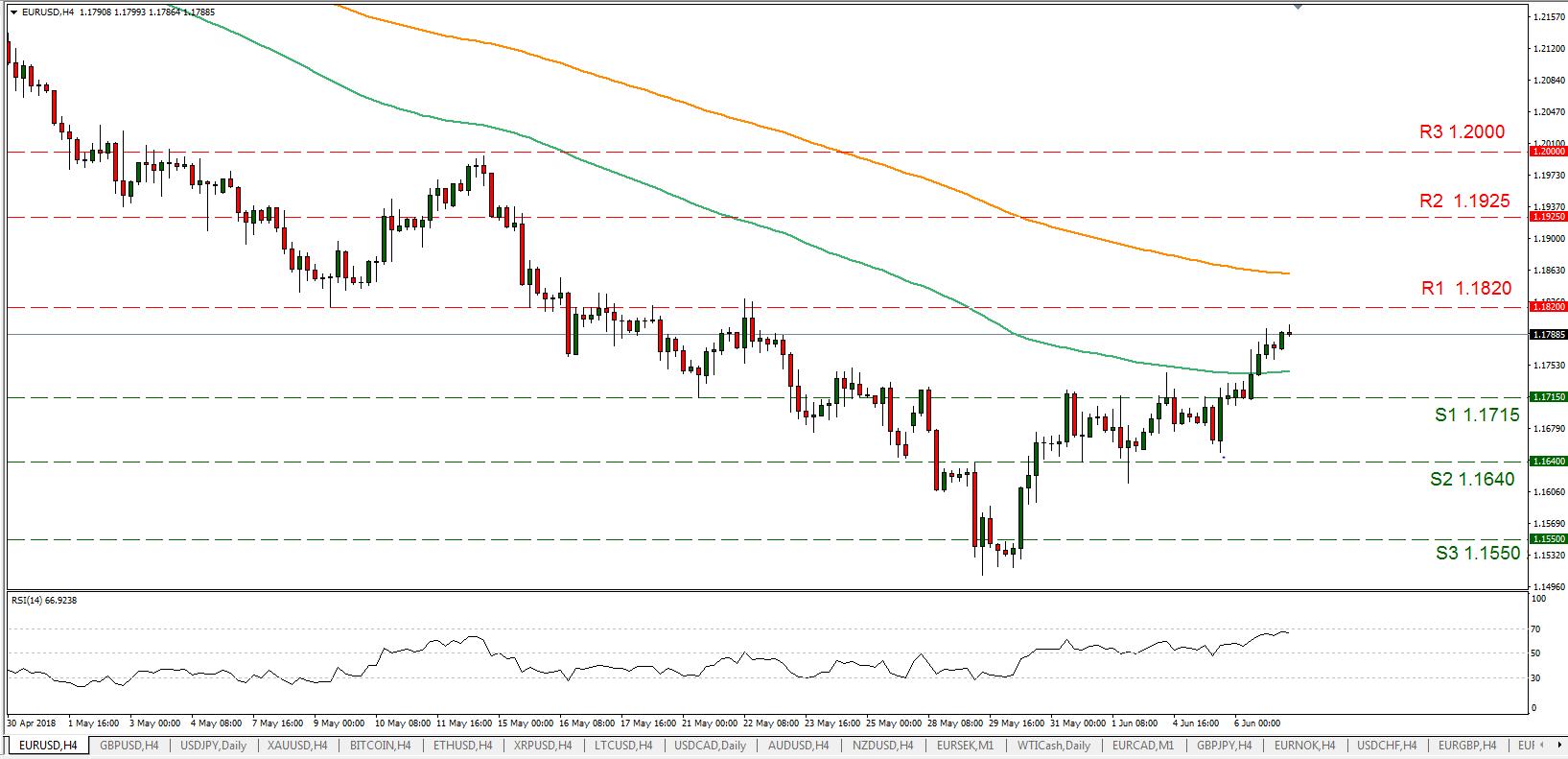 EUR//USD 07/06/2018   EconAlerts