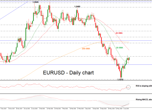 EUR/USD 11 JUN 18 | EconAlerts
