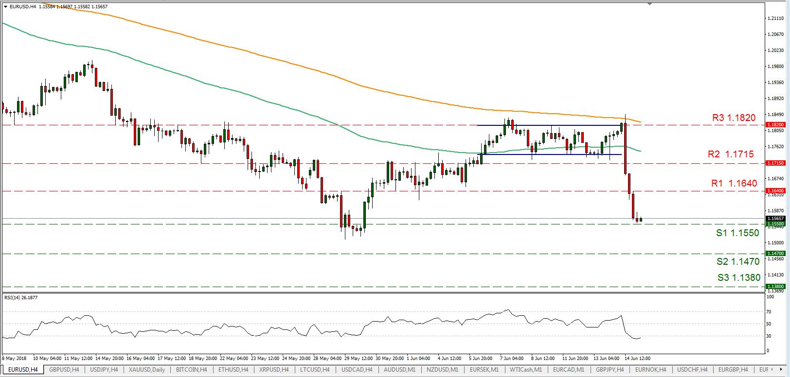 EUR/USD 15/06/2018 | EconAlerts