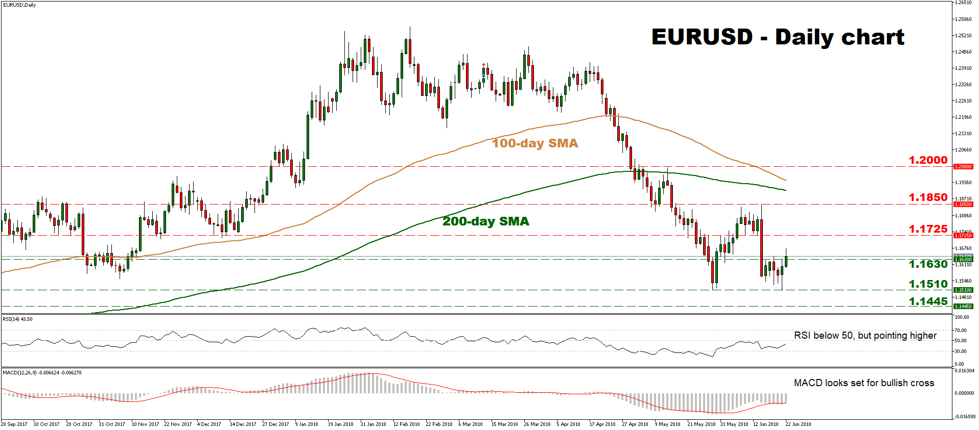 EUR/USD 22/06/2018 | EconAlerts