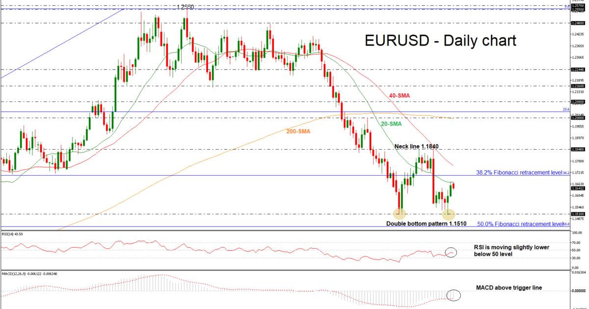 EUR/USD 25/06/18 | EconAlerts