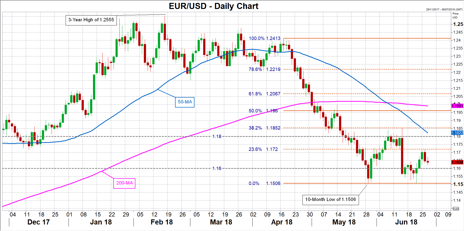 EUR/USD 27/06/2018 | EconAlerts