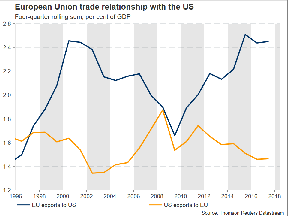 EU US trade | EconAlerts