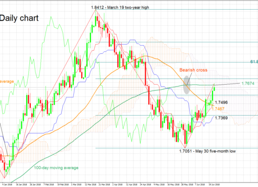 GBP/CAD 22/06/18 | EconAlerts