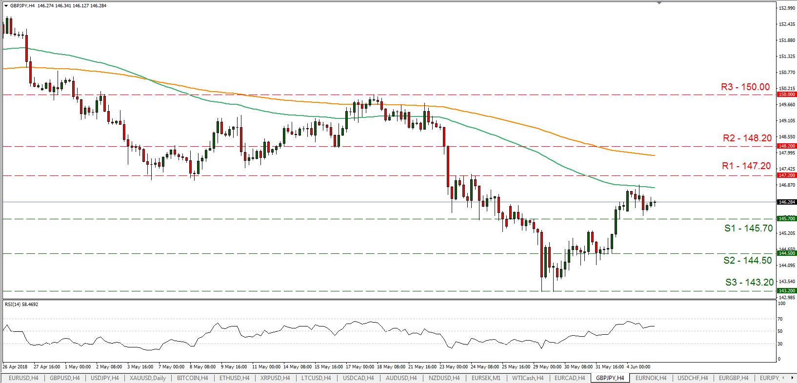 GBP/JPY 06/05/2018 | EconAlerts
