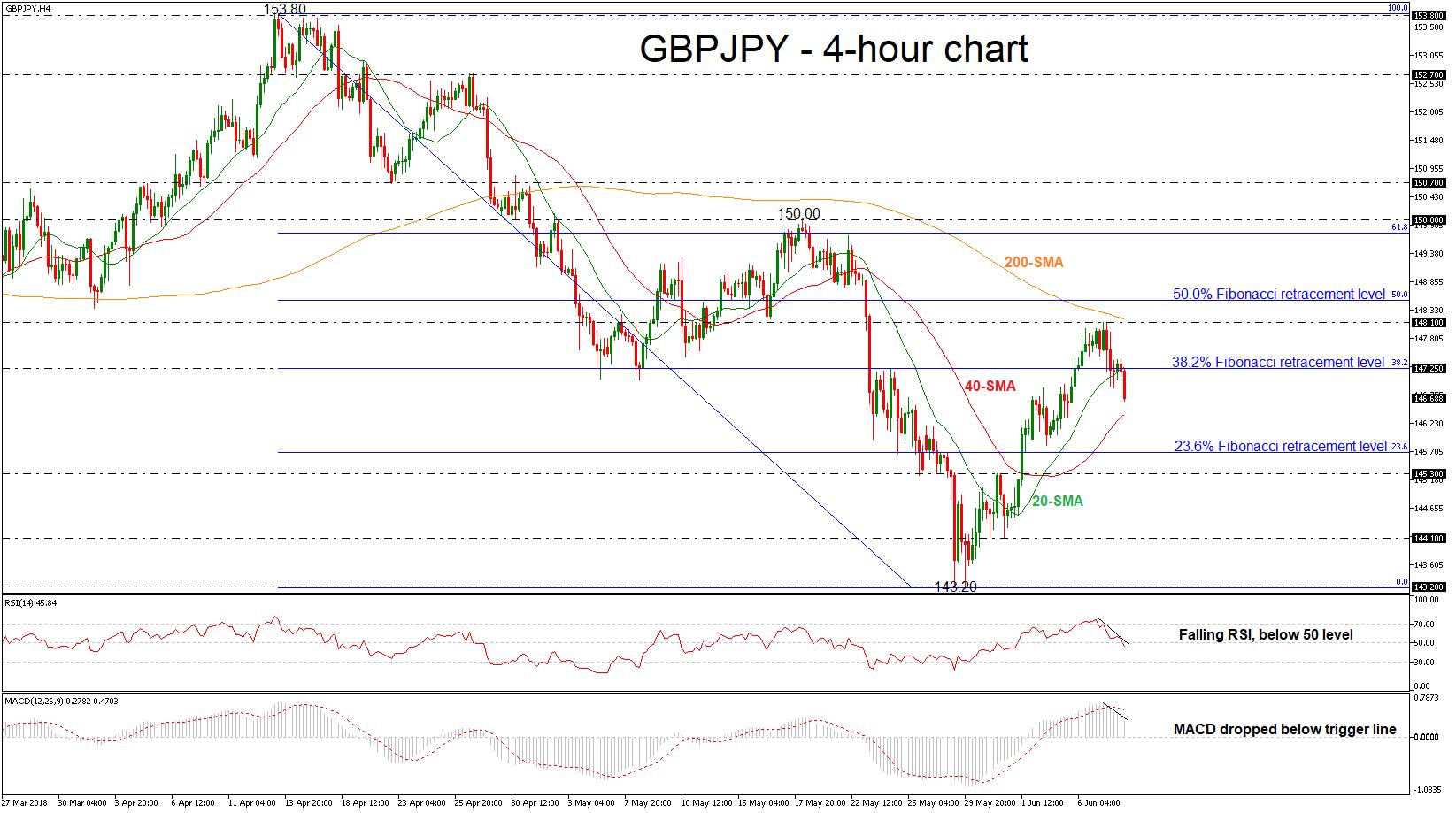 GBP/JPY 08/06/18 | EconAlerts