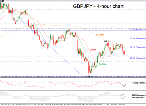 GBP/JPY 15/06/18 | EconAlerts