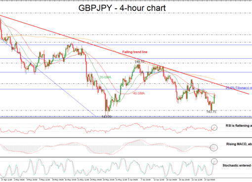 GBP/JPY 29/06/18 | EconAlerts