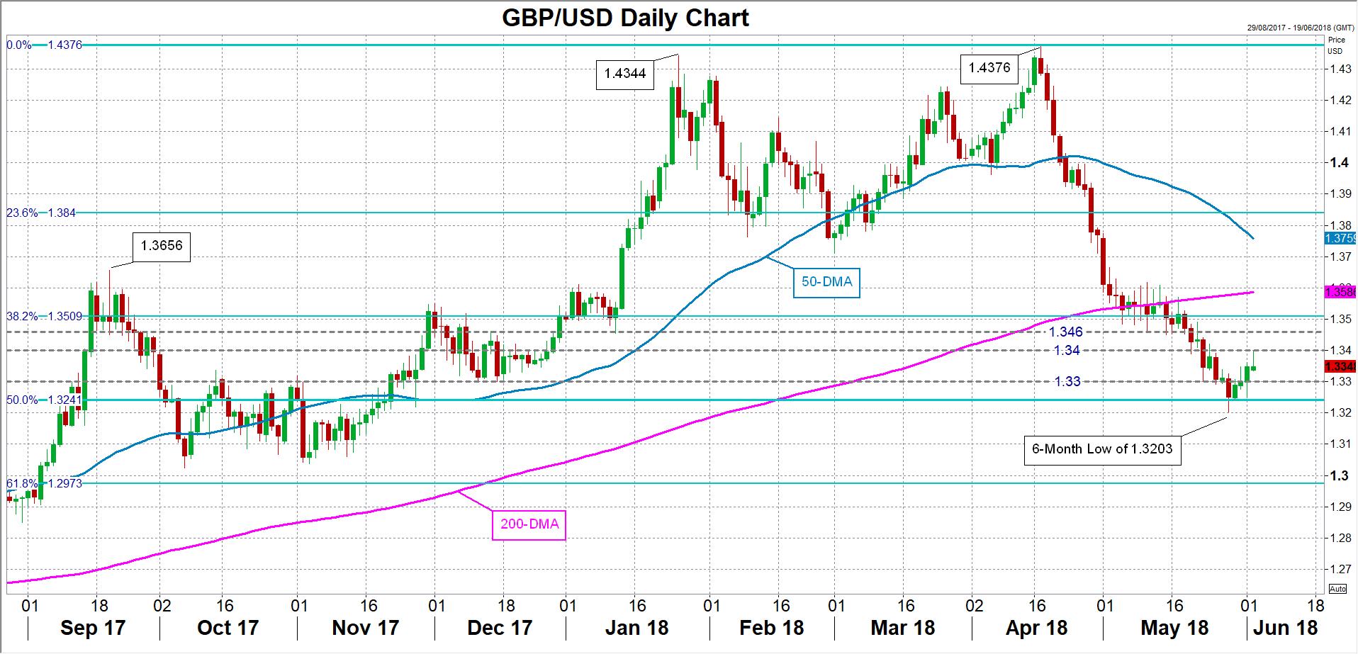 GBP/USD 04/06/18 | EconAlerts