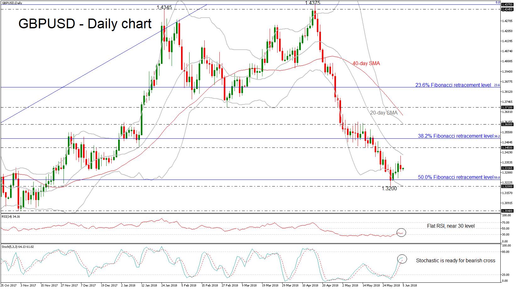 GBP/USD 05 JUN