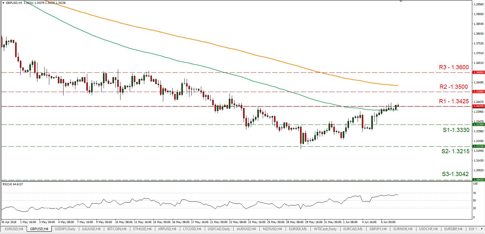 GBP/USD 07/06/2018   EconAlerts