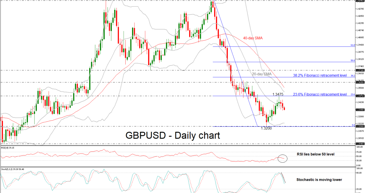 GBP/USD 12 JUN 18 | EconAlerts