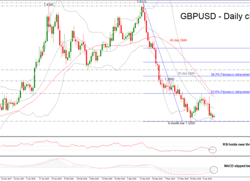 GBP/USD 19 June 2018 | EconAlerts