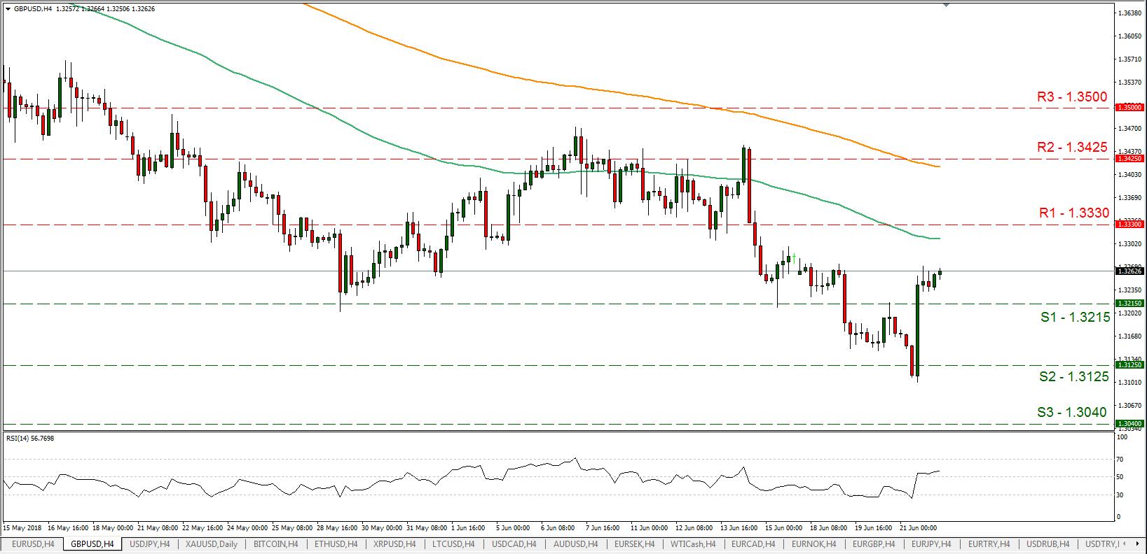 GBP/USD 22/06/2018 | EconAlerts