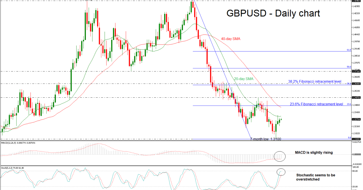 GBP/USD 26 JUN | EconAlerts
