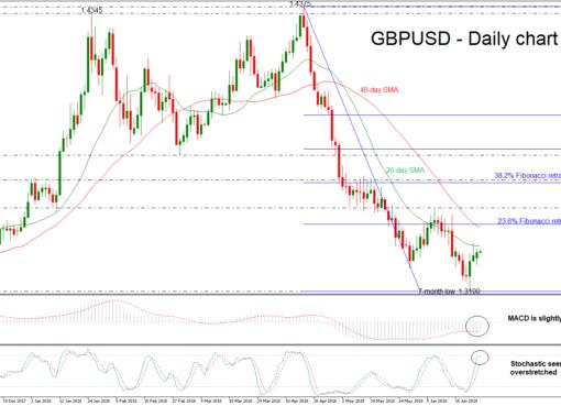 GBP/USD 26 JUN | EconAlerts