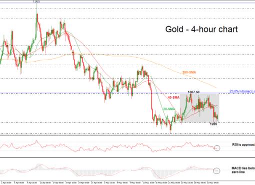 Gold 04/06/18 | EconAlerts